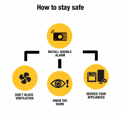 Carbon Monoxide - How to Stay Safe